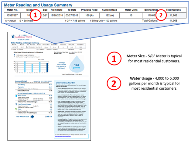 Residential Water Bill Calculator